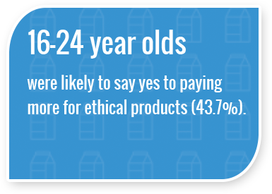 16-24 years olds were likely to say yes to paying more for ethical products (43.7%).