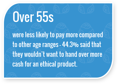 Over 55s were less likely to pay more compared to other age ranges - 44.3% said that they wouldn't want to hand over more cash for an ethical product.